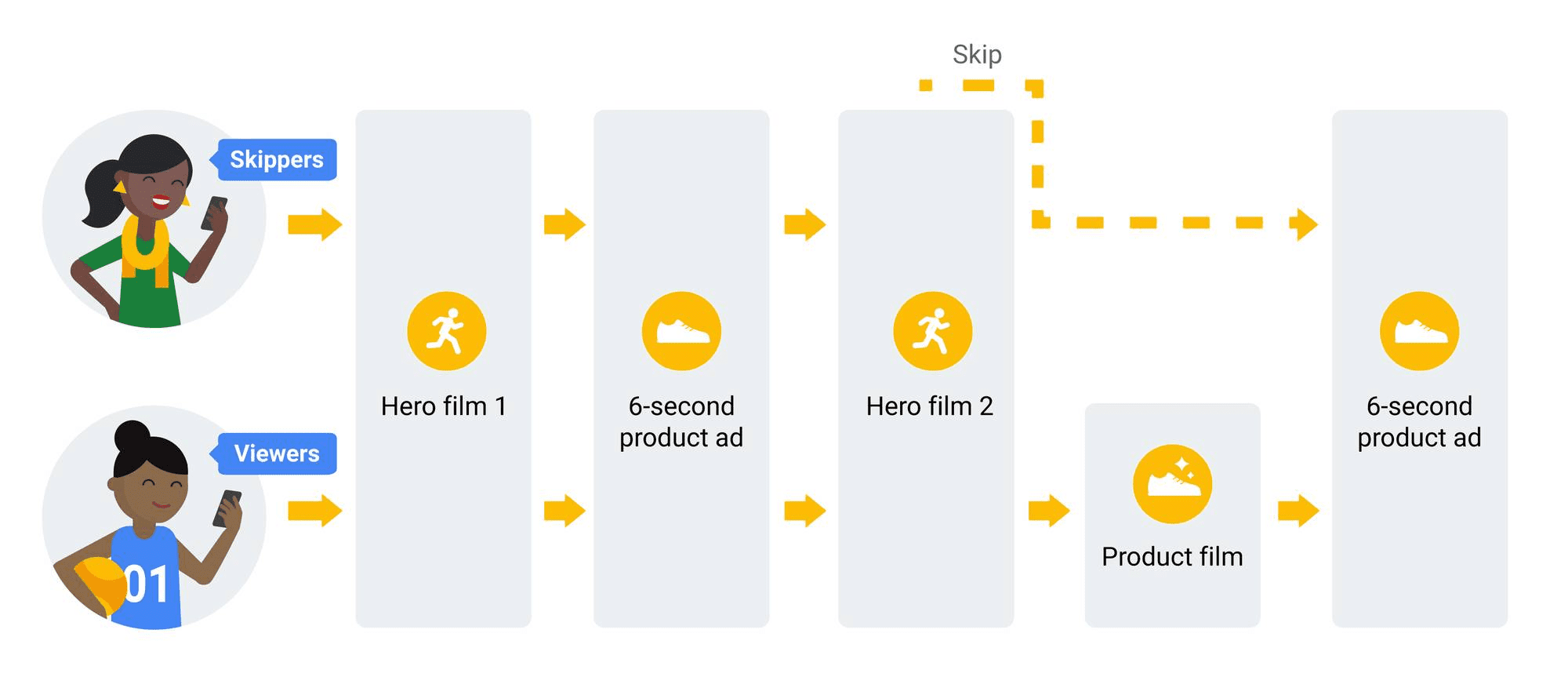 animated graphic explaining how sequential video ads operate