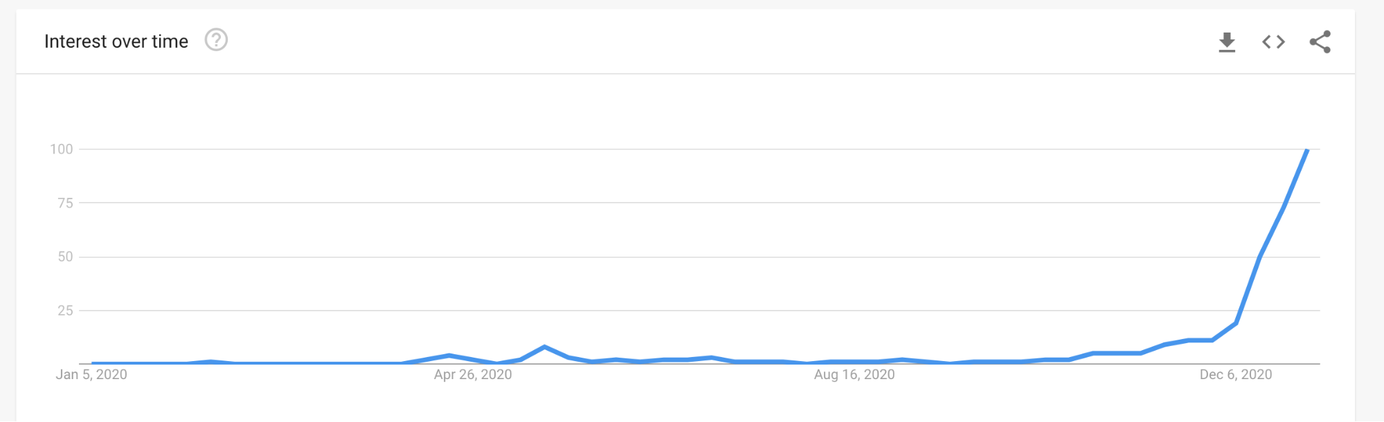 """""""Clubhouse App"""" Google Trends for 2020"""