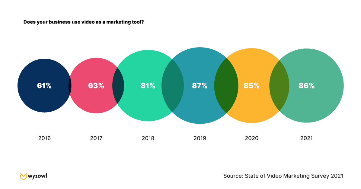 The growth of using video as a marketing tool from 2016-2021