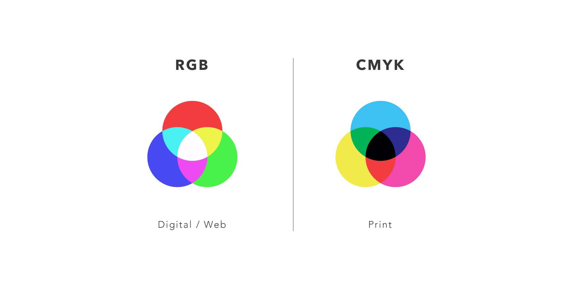 Circles of colours of RGB and CMYK colour spaces