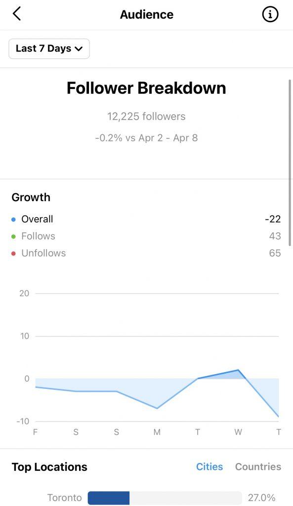 Instagram's Native Analytics Tool - Followers Breakdown Page