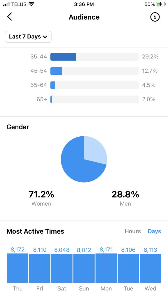 Instagram's Native Analytics Tool - Audience Insight