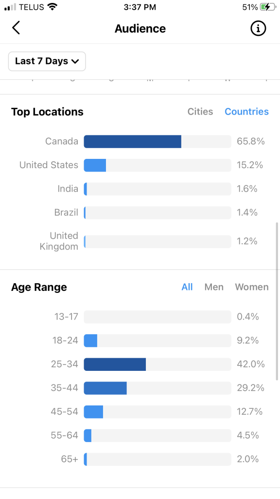 Instagram's Native Analytics Tool - Audience Page - Top locations & Age Range